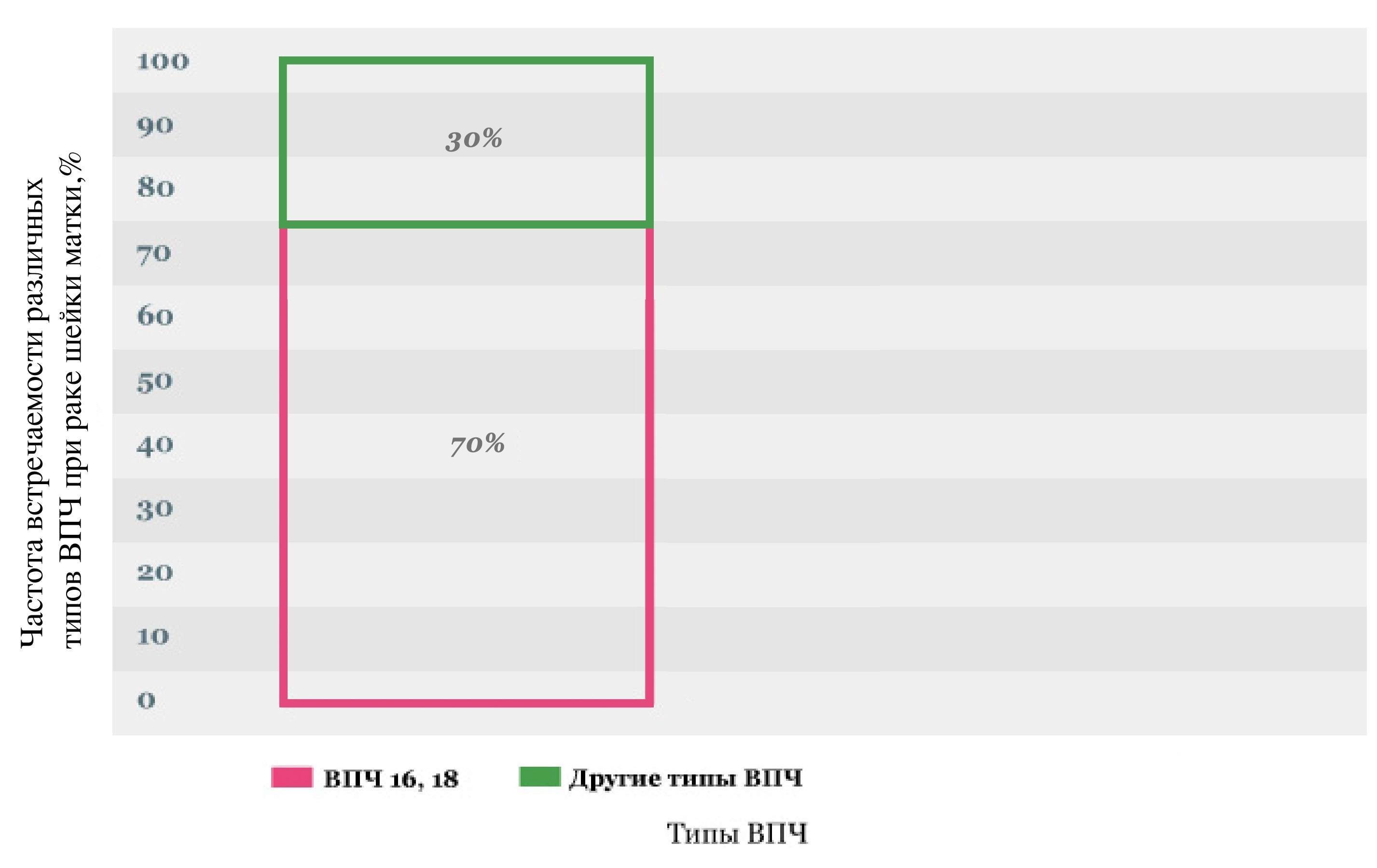 Частота встречаемости различных типов ВПЧ при раке шейки матки